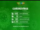 Número de mortes por coronavírus sobe para 10 no estado